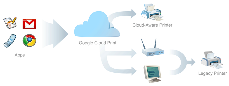 Google Cloud Print Will Allow Printing From Any Device to Any Printer, Anywhere