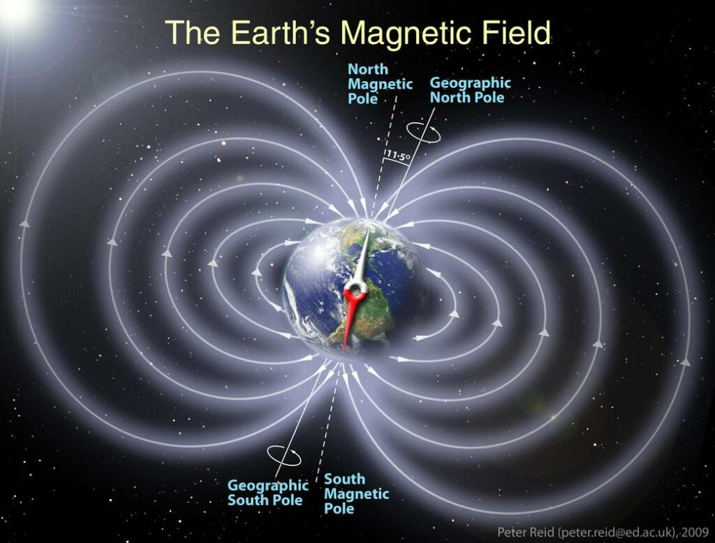 """""""Magnetic"""