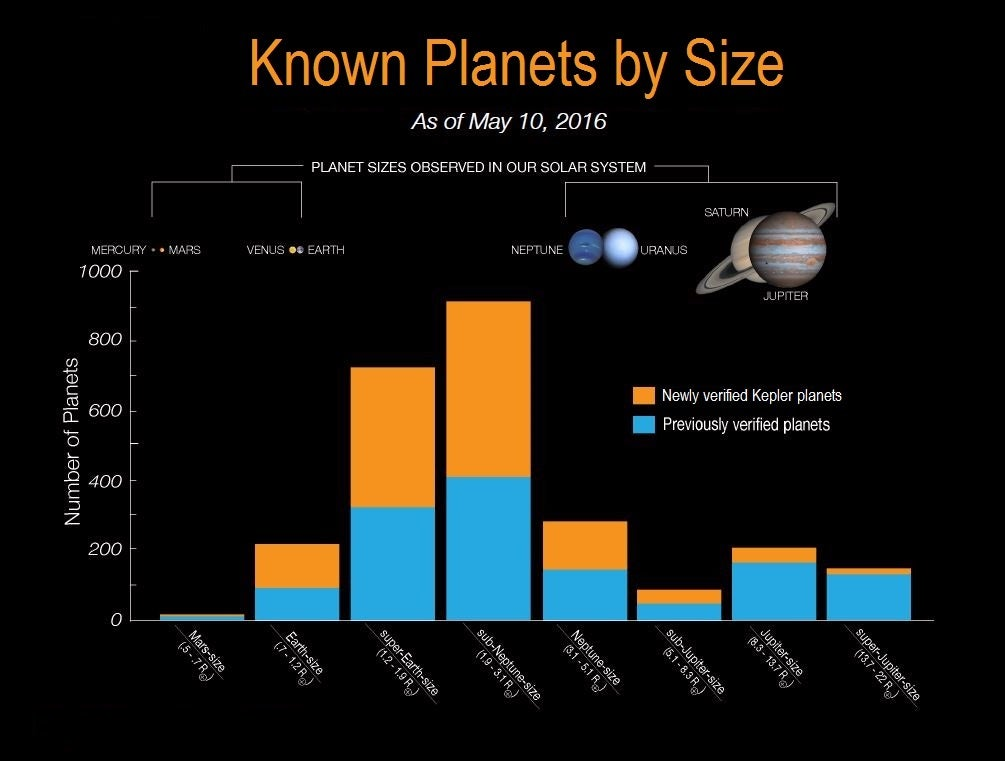 kepler planets by size