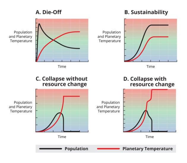 four graphs