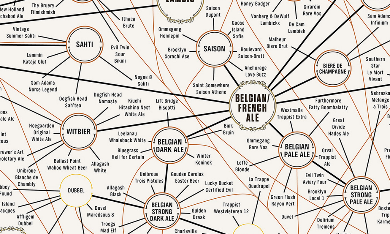 The Most Complete Guide To Beer Ever [Infographic]