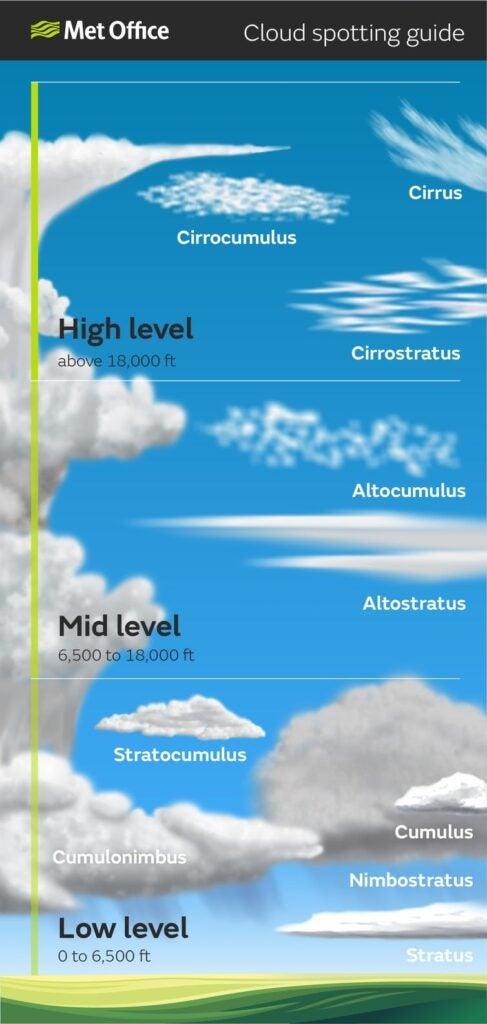 Ten genera of cloud