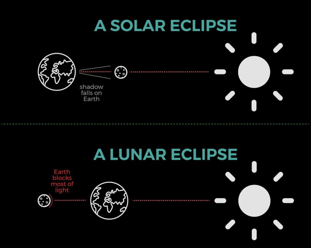 eclipse alignment