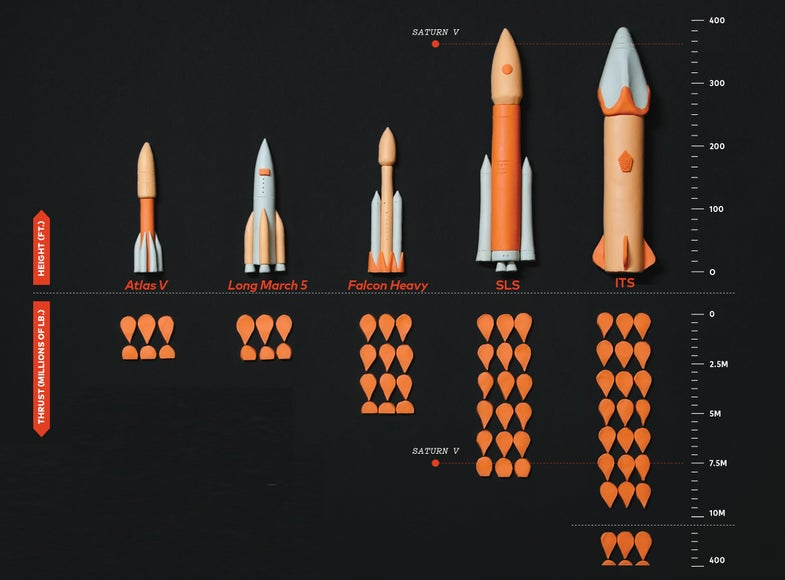 rocket infographic