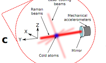 For the First Time, Researchers Use an Atom Interferometer to Measure Aircraft Acceleration