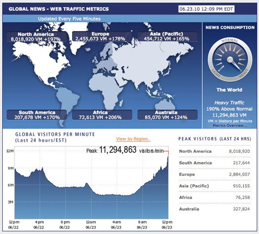 Landon Donovan's Game-Winning World Cup Goal May Have Set Internet Traffic Record