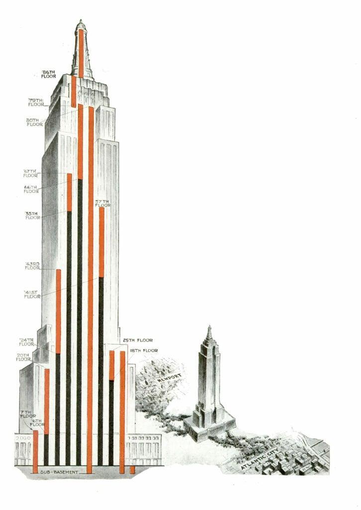 Empire State Building Popular Science April 1931