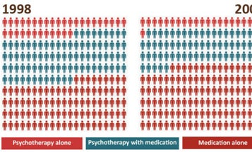 3 Ways To Save Psychotherapy