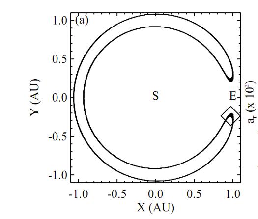 Earth Has an Orbital Companion Stuck in a Horseshoe-Shaped Orbit Around the Sun