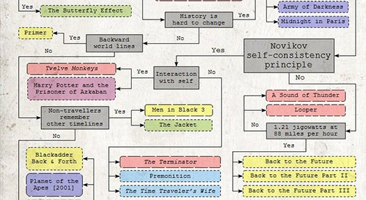 The Tangled Logic Of Time Travel In Movies [Infographic]