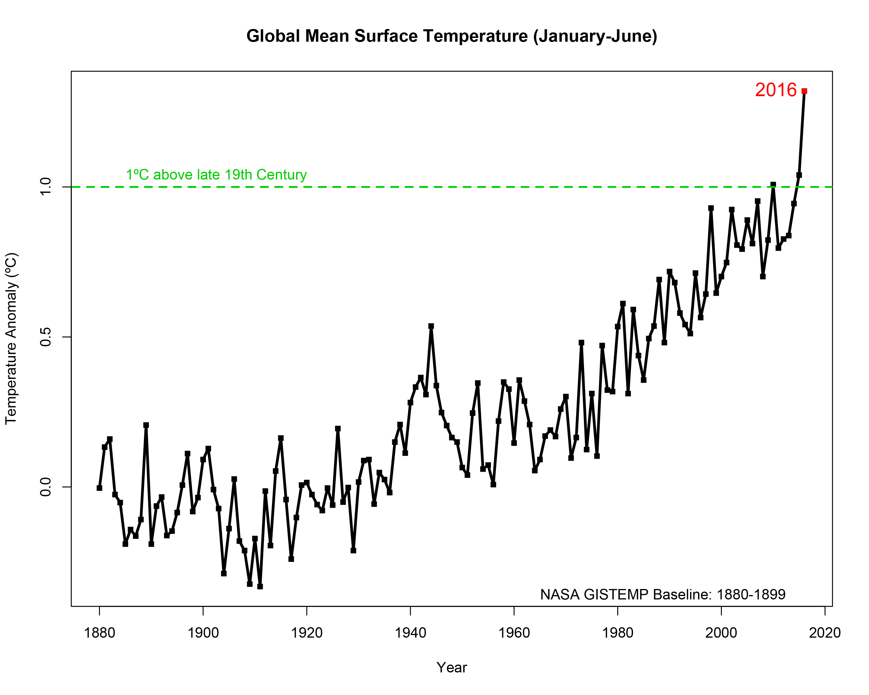 The First Half Of 2016 Saw Some Really Disturbing Climate Trends
