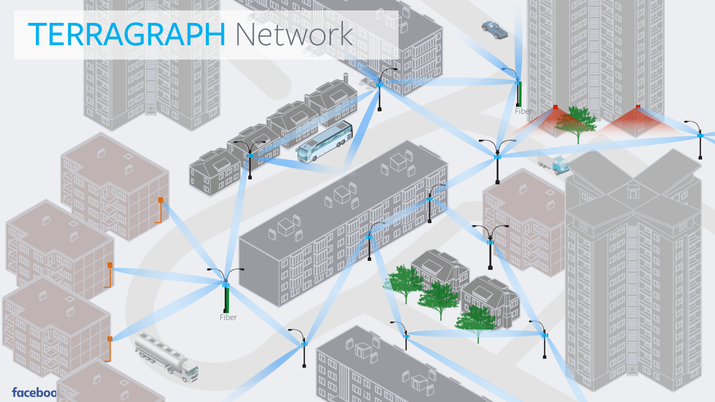 A diagram showing how Terragraph will be wirelessly connected.