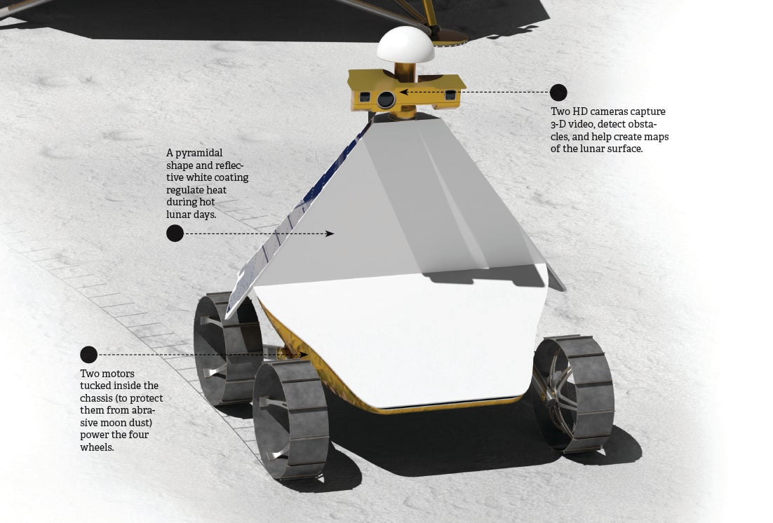 How It Works: A Private Moon Lander