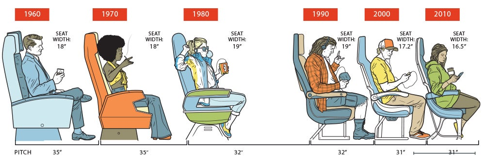 reduced airplane legroom