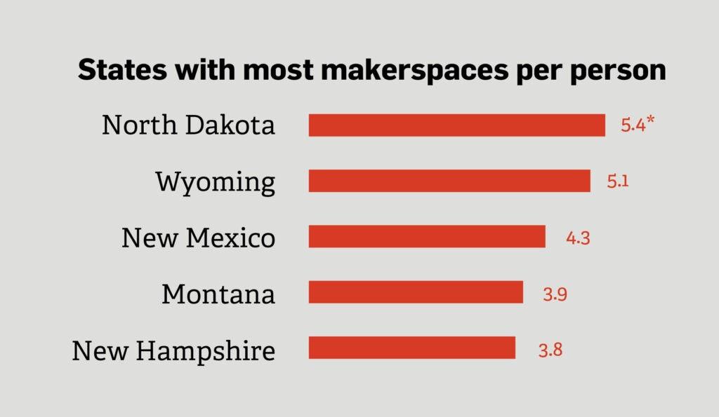 """""""States"""