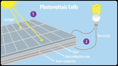 """Photovoltaic"
