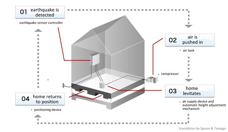 Japanese Home-Levitation System Could Protect Buildings From Earthquakes