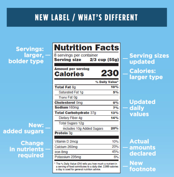 U.S. Unveils First New Nutrition Facts Label In Over 20 Years