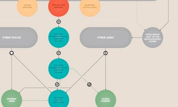 How Iran Censors The Internet [Infographic]