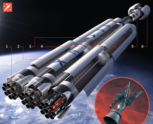 How It Works: The Most Powerful Space Rocket