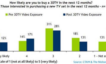 Would You Buy a 3-D TV? Apparently Not if You've Ever Seen One