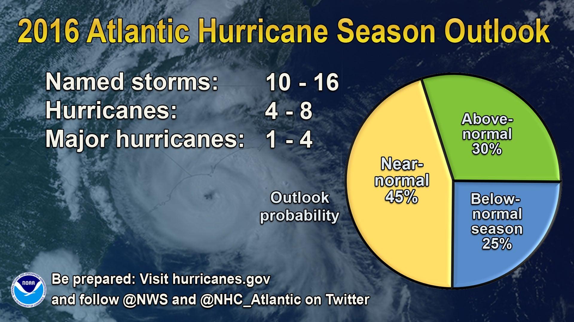 2016 Hurricane Season May Be The End Of Hurricane Lull
