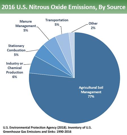 pie chart nitrous oxide