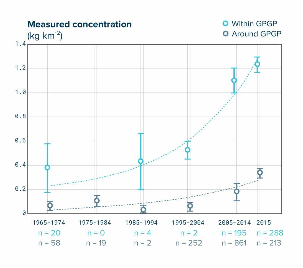 graph showing increasing plastic amounts