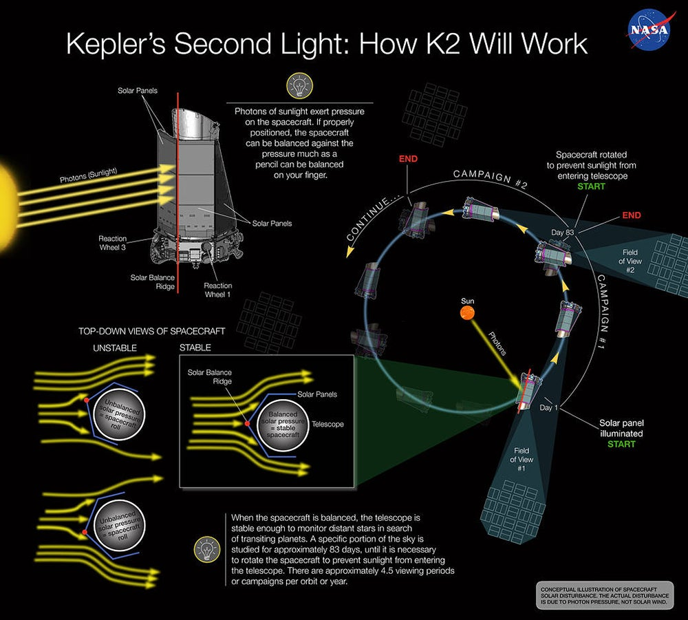 How K2 will work