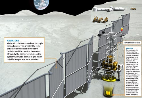 NASA Successfully Tests Nuclear Reactor to Power Future Moon Bases