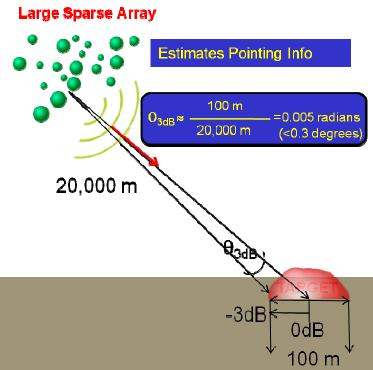 DARPA Wants 'Precision Jamming' To Take Enemies Out of the Conversation