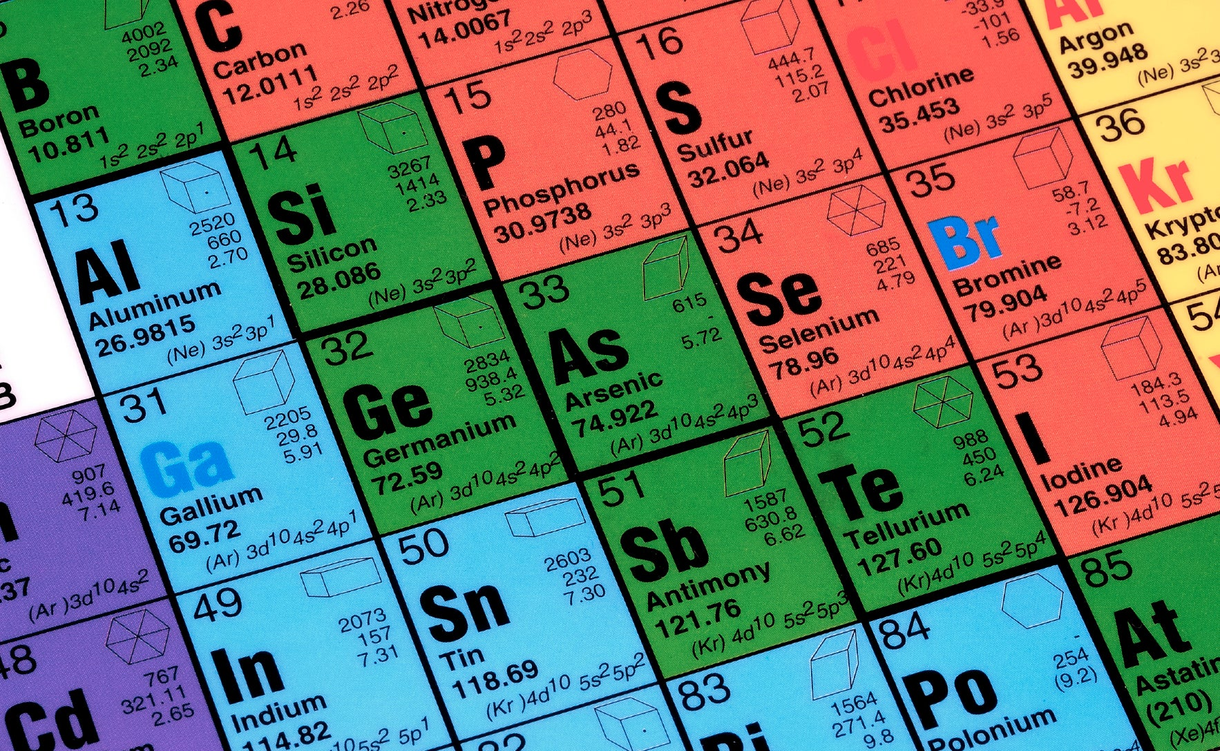 More Periodic Table Awesomeness