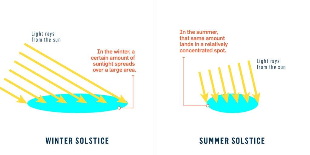 الانقلاب الشمسي, الشتاء