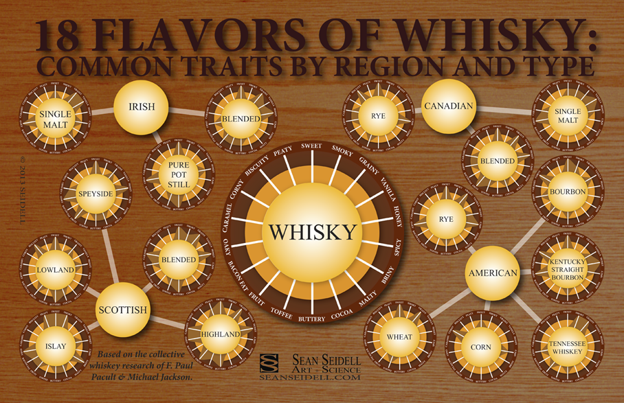 Whiskey Flavors