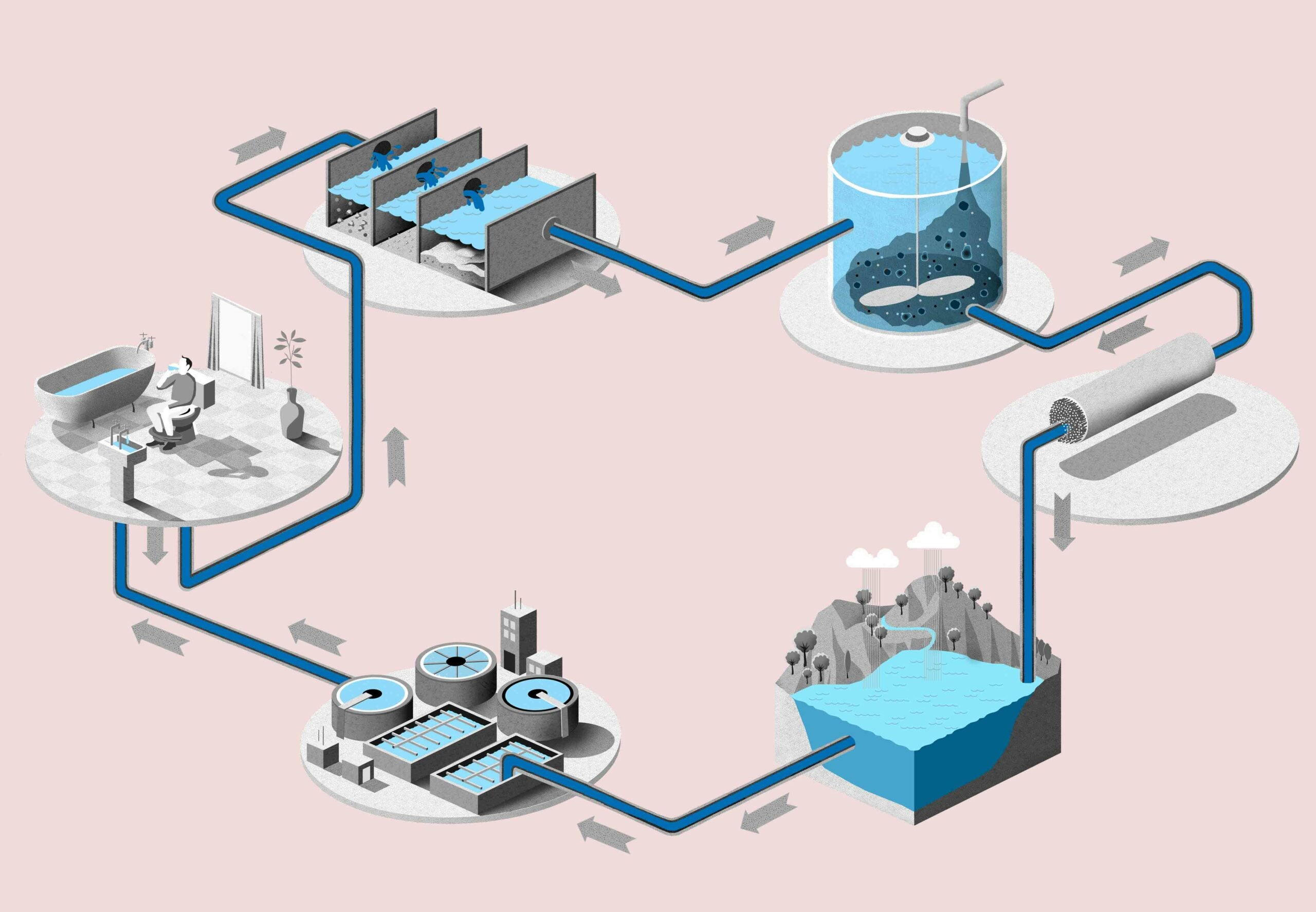 How to make sewage drinkable