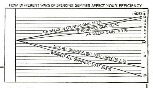 Why You Need a Summer Vacation: August 1922