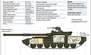 Take A Look At Russia's New Armata Tank [Infographic]
