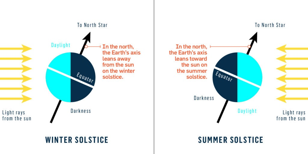 الانقلاب الشمسي, الأرض