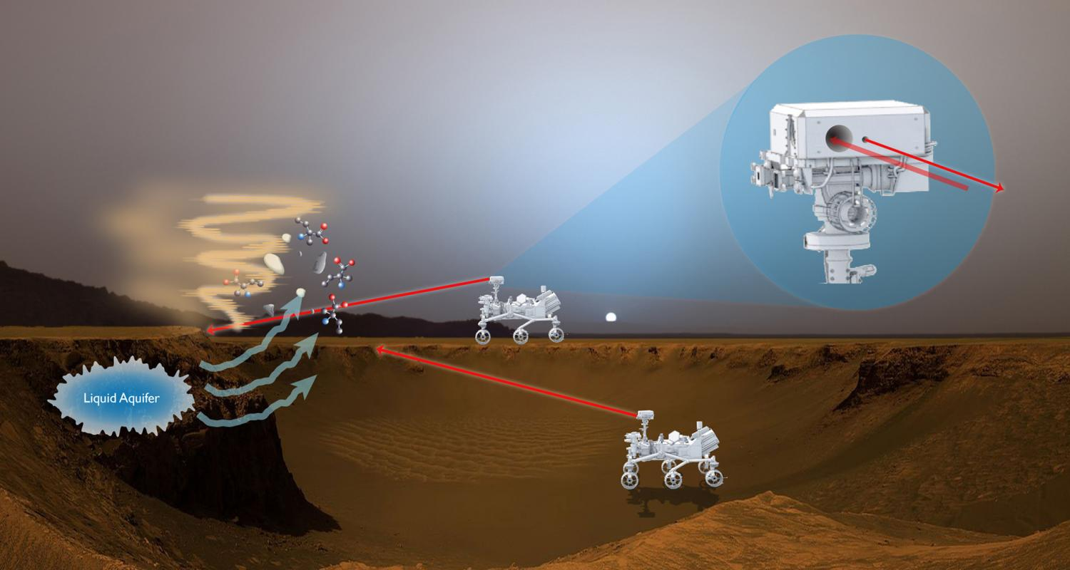 Laser-Eyed Device Could Speed Up NASA's Search For Life On Mars