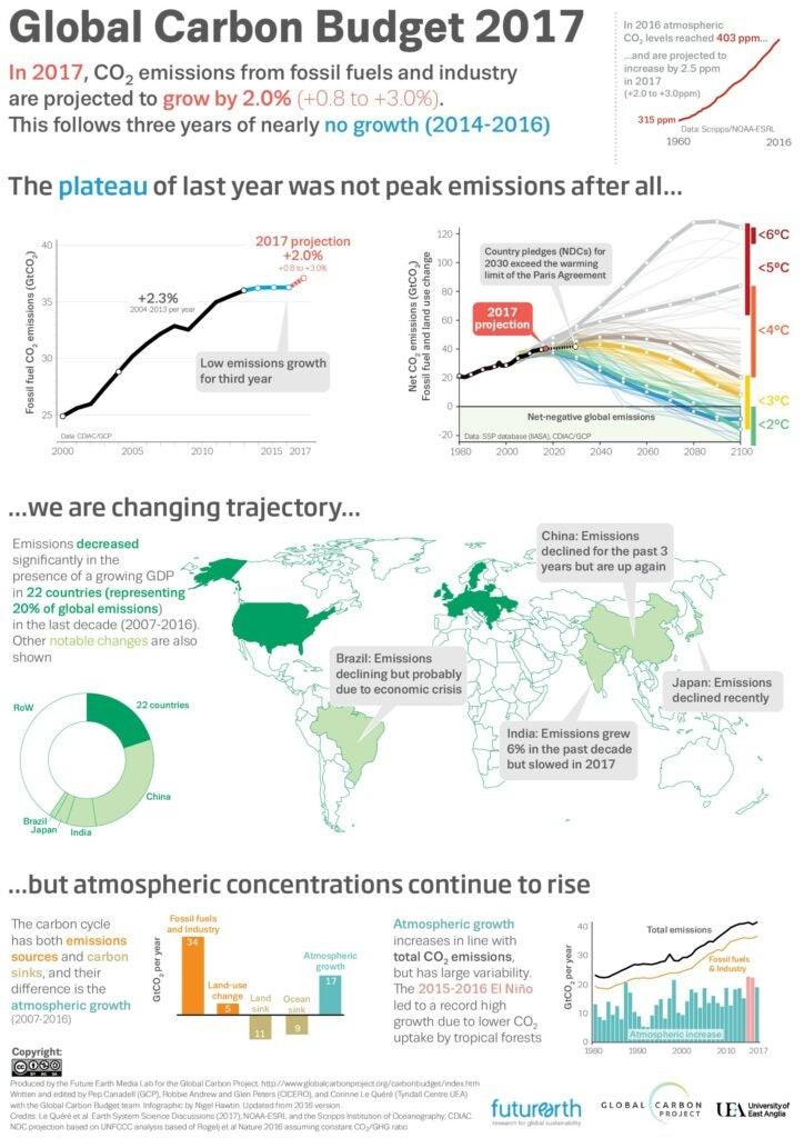 carbon 2017