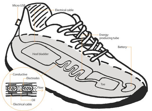 Capturing Electricity with a Shoe