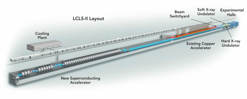 The new niobium portion of the LCLS-II will operate at negative 456 degrees Fahrenheit.