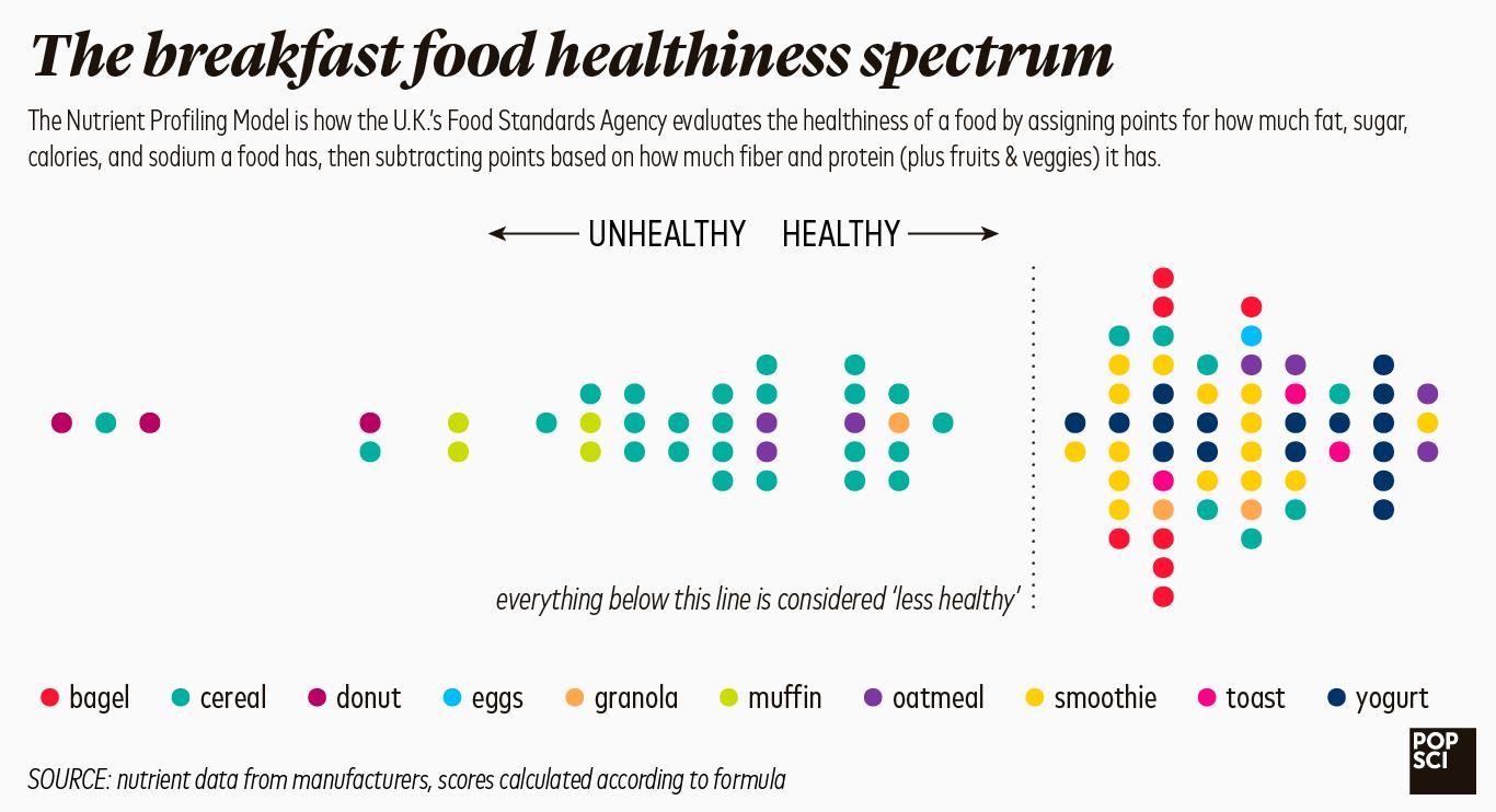 breakfast healthiness spectrum