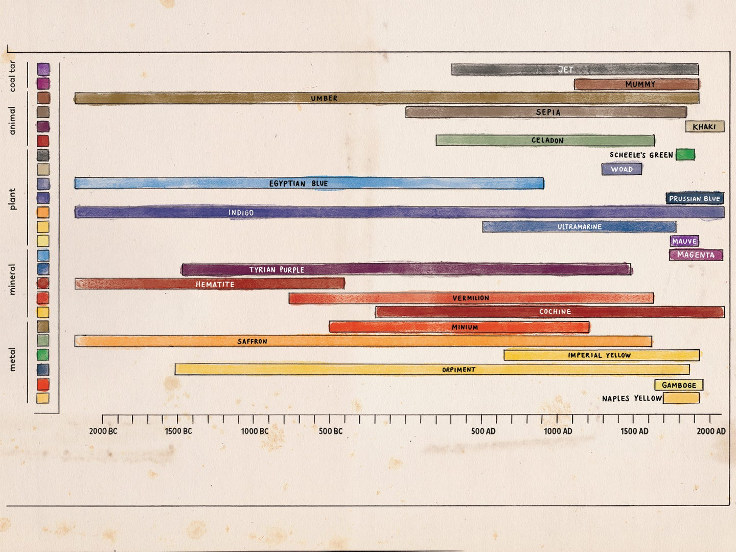 How humans created color for thousands of years