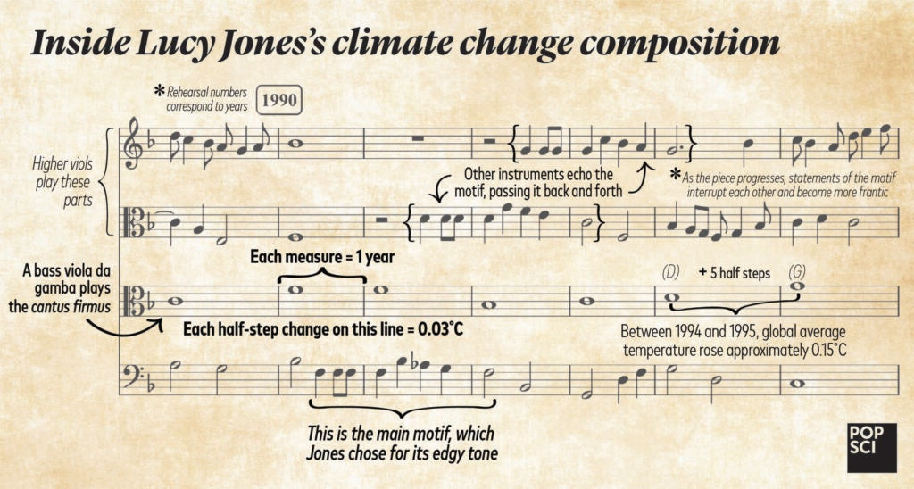climate change composition