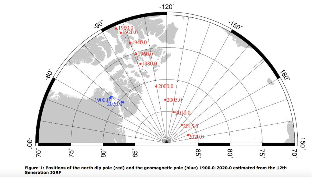 Positions of the north magnetic pole and the geomagnetic pole between 1900 and 2020