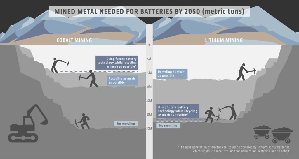mined metal needed for batteries by 2050