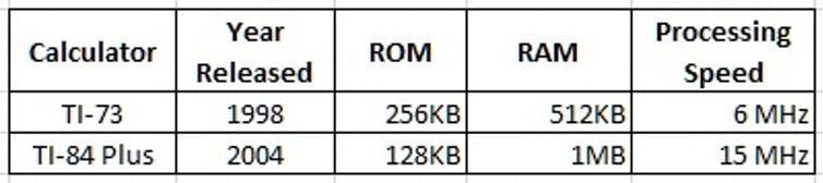 TI73 and TI-84 Calculator Specifications