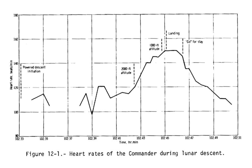 neil armstrong heart rate apollo 11