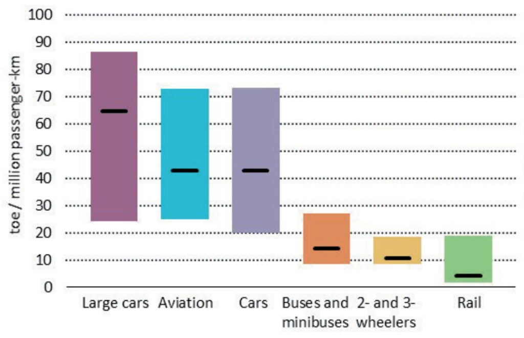 energy used per person per mile by different forms of transport